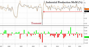 japanese industrial production collapses at fastest rate since 2011 tsunami