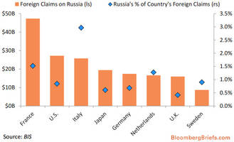 the only chart you will need to trade russian sanctions